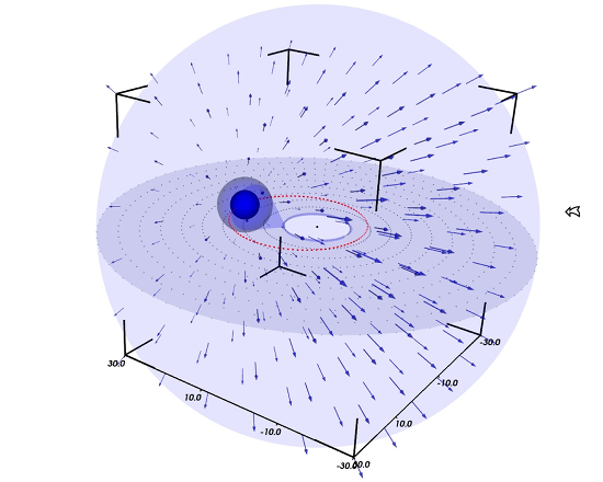 fig5: 3-D model of the wind geometry in the massive LBV binary MWC 314. The size of the vectors mark the velocity of the asymmetric wind from the primary due to orbital motion. The open right-hand arrow marks the observer line of sight. At longer distances the radiatively driven wind becomes symmetric around the binary center of gravity.